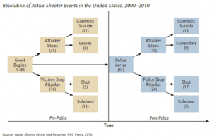 Reducing Reaction Time to Active Shooter Incidents Through Technology