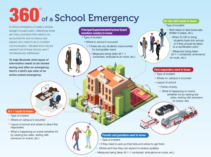 the_360-degrees_of_a_school_emergency