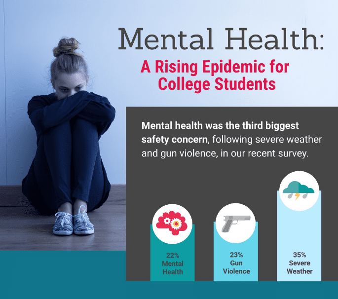 Infographic: Mental Health on Campus
