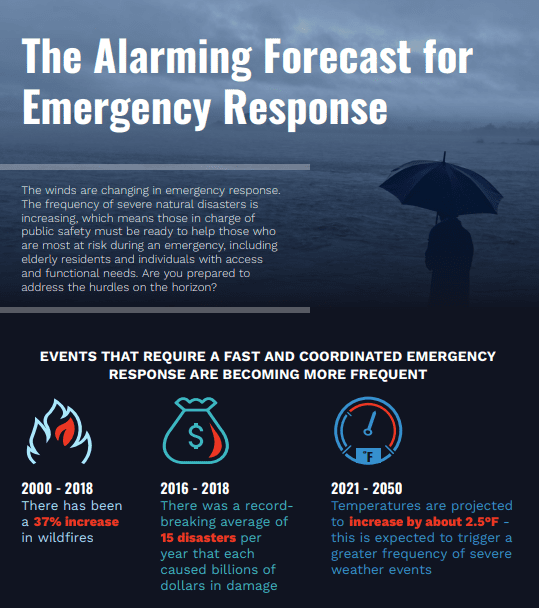 The Alarming Forecast for Emergency Response