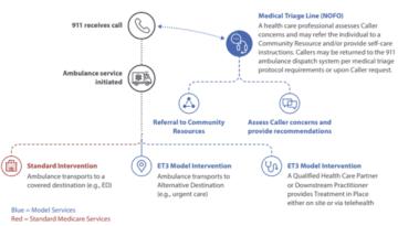emergency response diagram